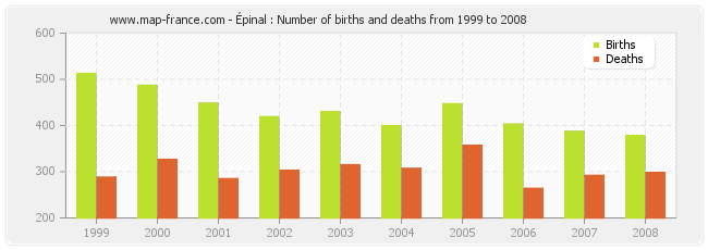Épinal : Number of births and deaths from 1999 to 2008