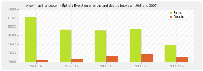 Épinal : Evolution of births and deaths between 1968 and 2007