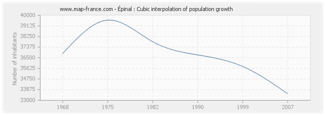 Épinal : Cubic interpolation of population growth
