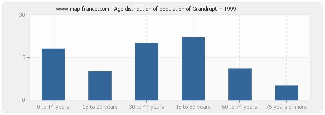 Age distribution of population of Grandrupt in 1999