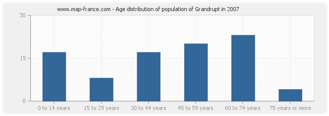 Age distribution of population of Grandrupt in 2007