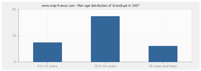 Men age distribution of Grandrupt in 2007