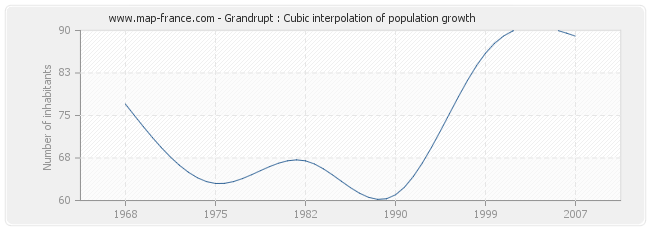 Grandrupt : Cubic interpolation of population growth
