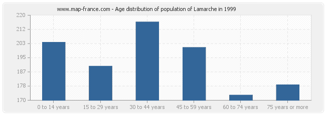 Age distribution of population of Lamarche in 1999