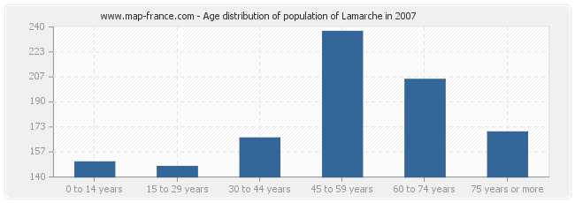 Age distribution of population of Lamarche in 2007