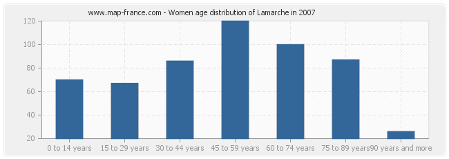 Women age distribution of Lamarche in 2007