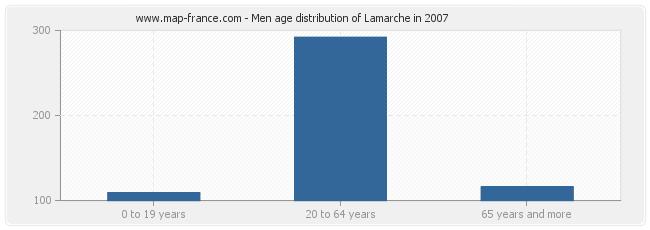 Men age distribution of Lamarche in 2007