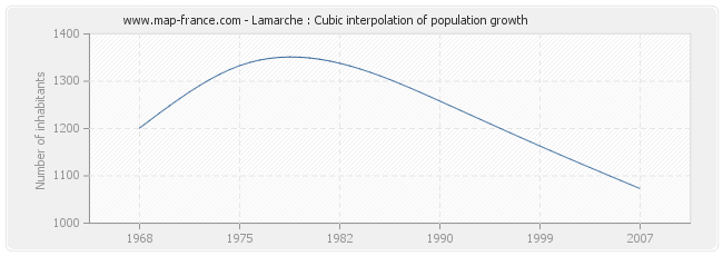Lamarche : Cubic interpolation of population growth