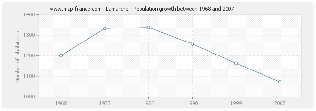Population Lamarche