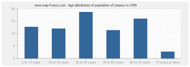 Age distribution of population of Lesseux in 1999