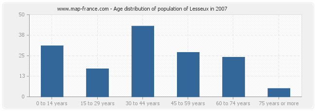 Age distribution of population of Lesseux in 2007