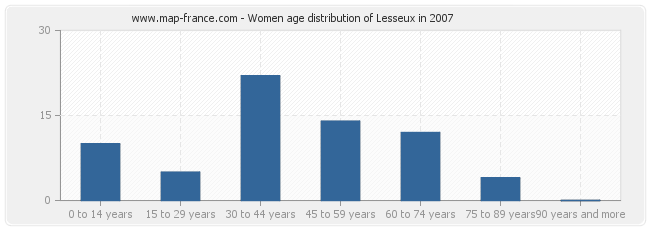 Women age distribution of Lesseux in 2007
