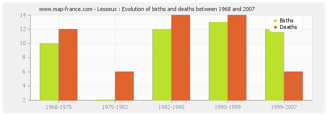 Lesseux : Evolution of births and deaths between 1968 and 2007