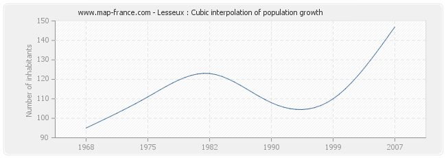 Lesseux : Cubic interpolation of population growth