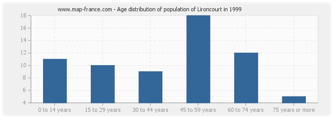 Age distribution of population of Lironcourt in 1999