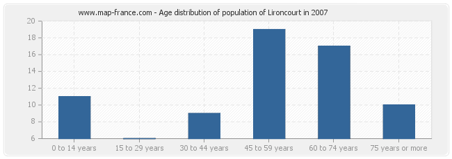 Age distribution of population of Lironcourt in 2007