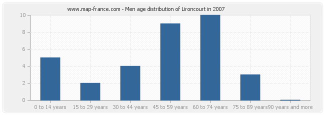 Men age distribution of Lironcourt in 2007
