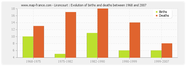 Lironcourt : Evolution of births and deaths between 1968 and 2007