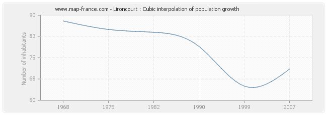 Lironcourt : Cubic interpolation of population growth