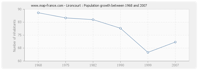 Population Lironcourt