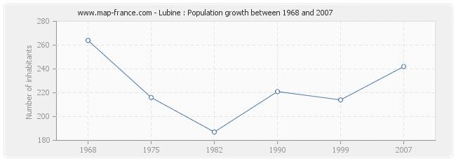 Population Lubine