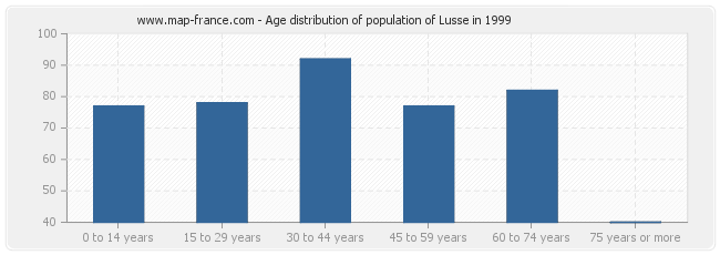 Age distribution of population of Lusse in 1999