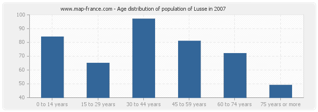 Age distribution of population of Lusse in 2007