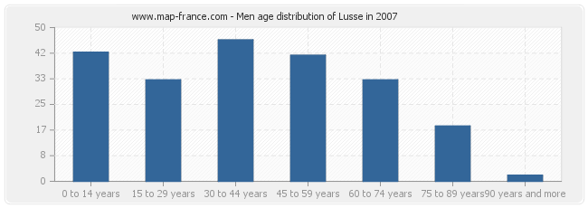 Men age distribution of Lusse in 2007