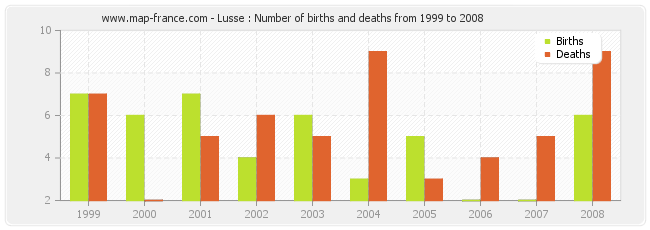 Lusse : Number of births and deaths from 1999 to 2008