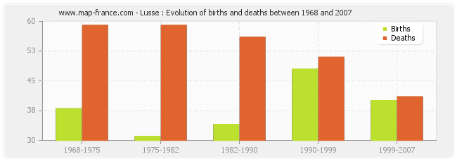 Lusse : Evolution of births and deaths between 1968 and 2007