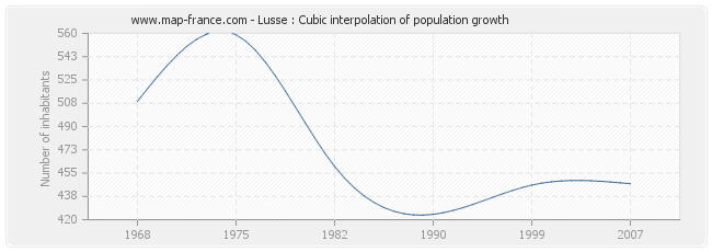 Lusse : Cubic interpolation of population growth