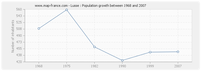 Population Lusse