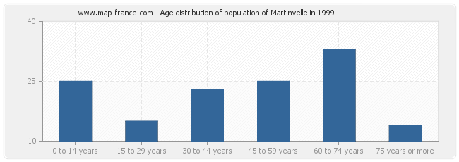 Age distribution of population of Martinvelle in 1999