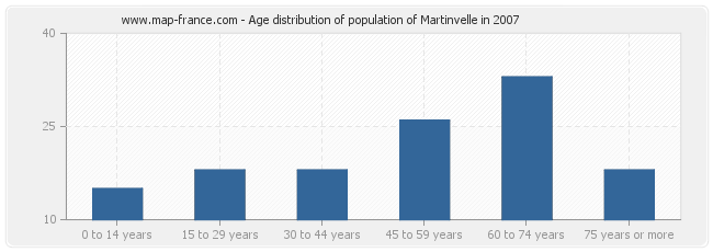 Age distribution of population of Martinvelle in 2007