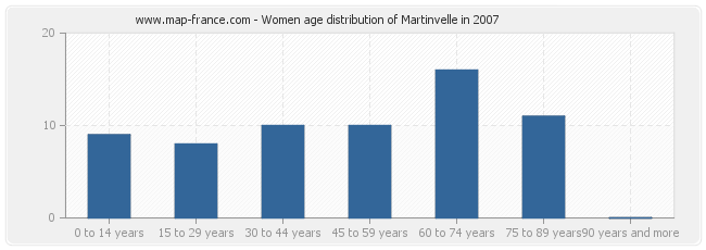Women age distribution of Martinvelle in 2007