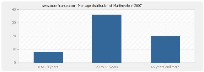Men age distribution of Martinvelle in 2007