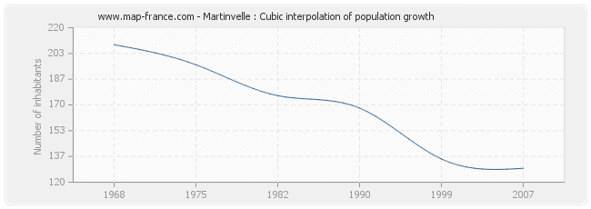 Martinvelle : Cubic interpolation of population growth