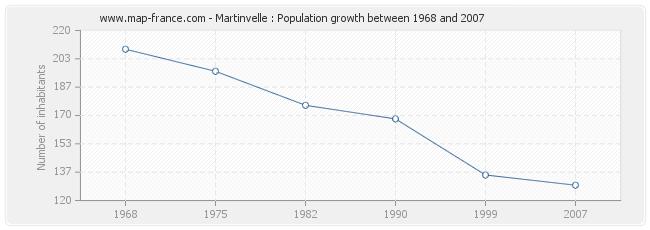 Population Martinvelle