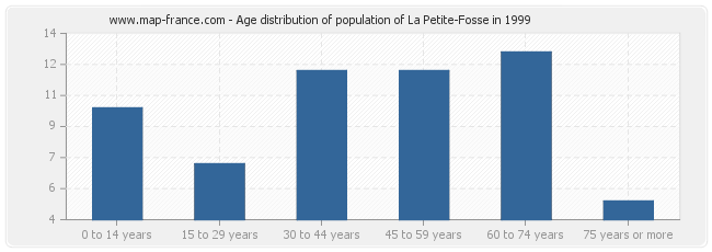 Age distribution of population of La Petite-Fosse in 1999
