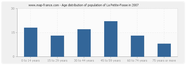 Age distribution of population of La Petite-Fosse in 2007