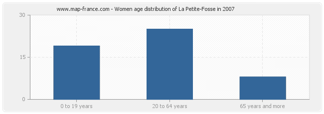 Women age distribution of La Petite-Fosse in 2007