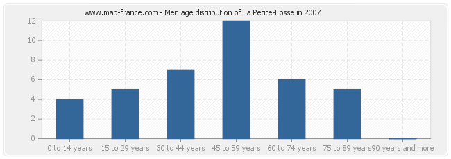Men age distribution of La Petite-Fosse in 2007