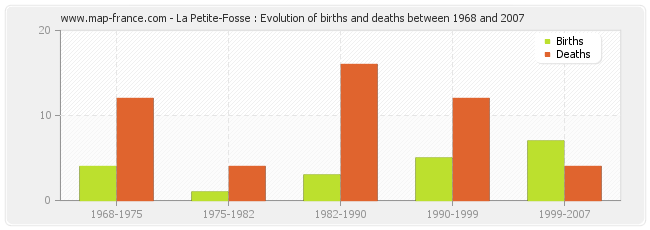 La Petite-Fosse : Evolution of births and deaths between 1968 and 2007