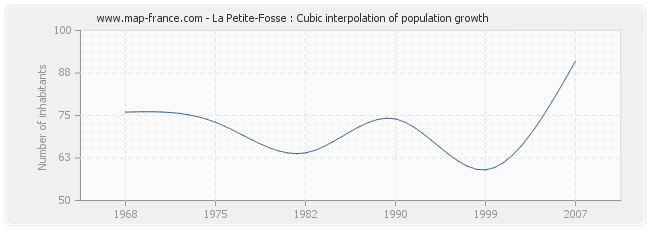 La Petite-Fosse : Cubic interpolation of population growth