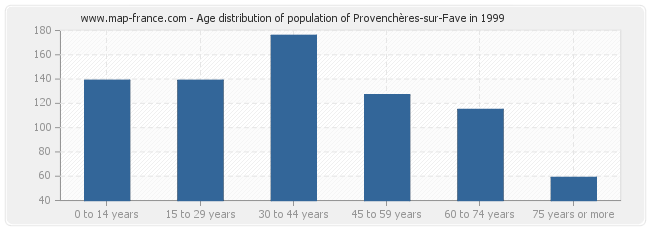Age distribution of population of Provenchères-sur-Fave in 1999