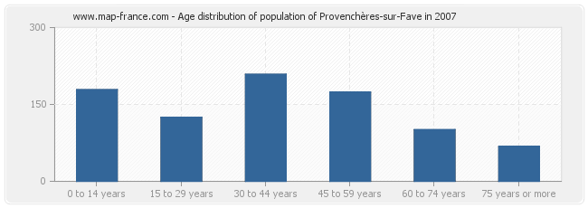 Age distribution of population of Provenchères-sur-Fave in 2007