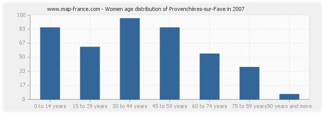 Women age distribution of Provenchères-sur-Fave in 2007
