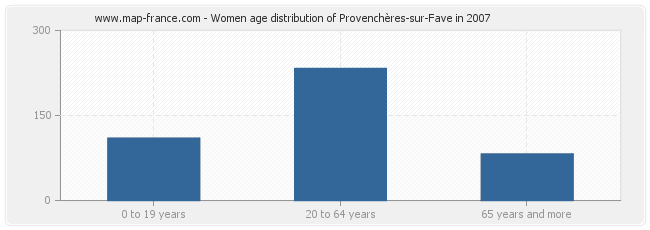 Women age distribution of Provenchères-sur-Fave in 2007