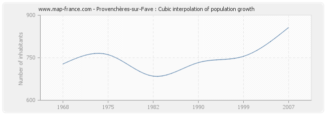 Provenchères-sur-Fave : Cubic interpolation of population growth