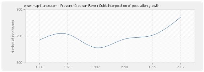 Provenchères-sur-Fave : Cubic interpolation of population growth